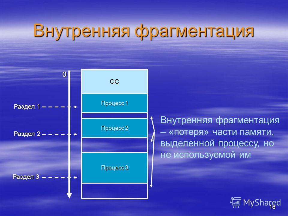 16 Внутренняя фрагментация ОС 0 Раздел 1 Раздел 2 Раздел 3 Процесс 1 Процесс 2 Процесс 3 Внутренняя фрагментация – «потеря» части памяти, выделенной процессу, но не используемой им