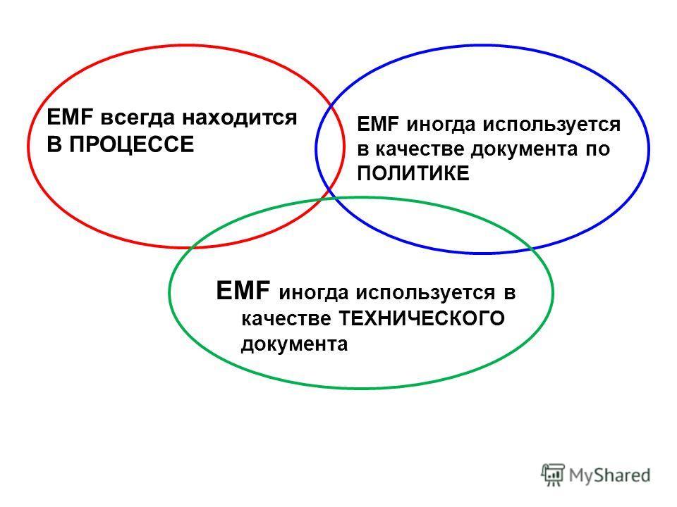 EMF всегда находится В ПРОЦЕССЕ EMF иногда используется в качестве ТЕХНИЧЕСКОГО документа EMF иногда используется в качестве документа по ПОЛИТИКЕ