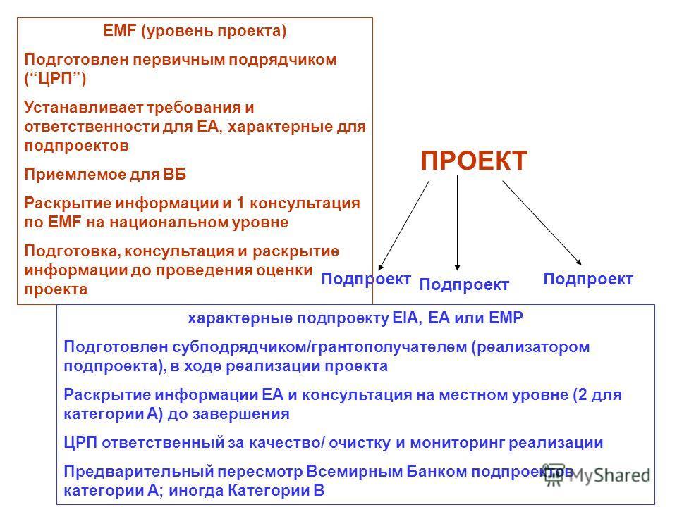 ПРОЕКТ Подпроект EMF (уровень проекта) Подготовлен первичным подрядчиком (ЦРП) Устанавливает требования и ответственности для EA, характерные для подпроектов Приемлемое для ВБ Раскрытие информации и 1 консультация по EMF на национальном уровне Подгот