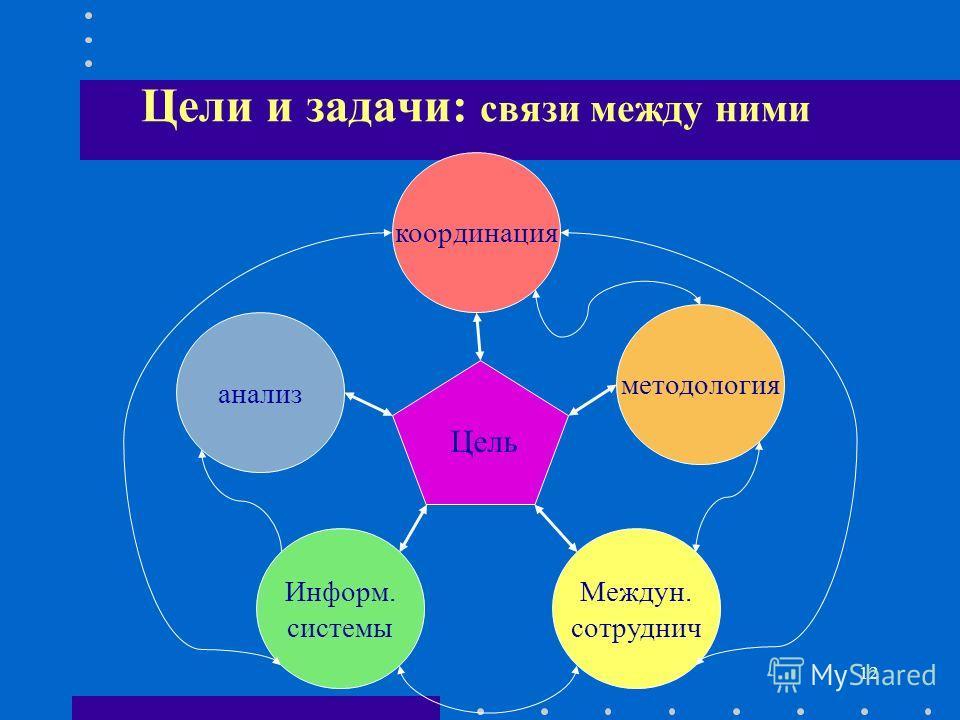 12 Цели и задачи: связи между ними анализ Информ. системы Междун. сотруднич координация методология Цель