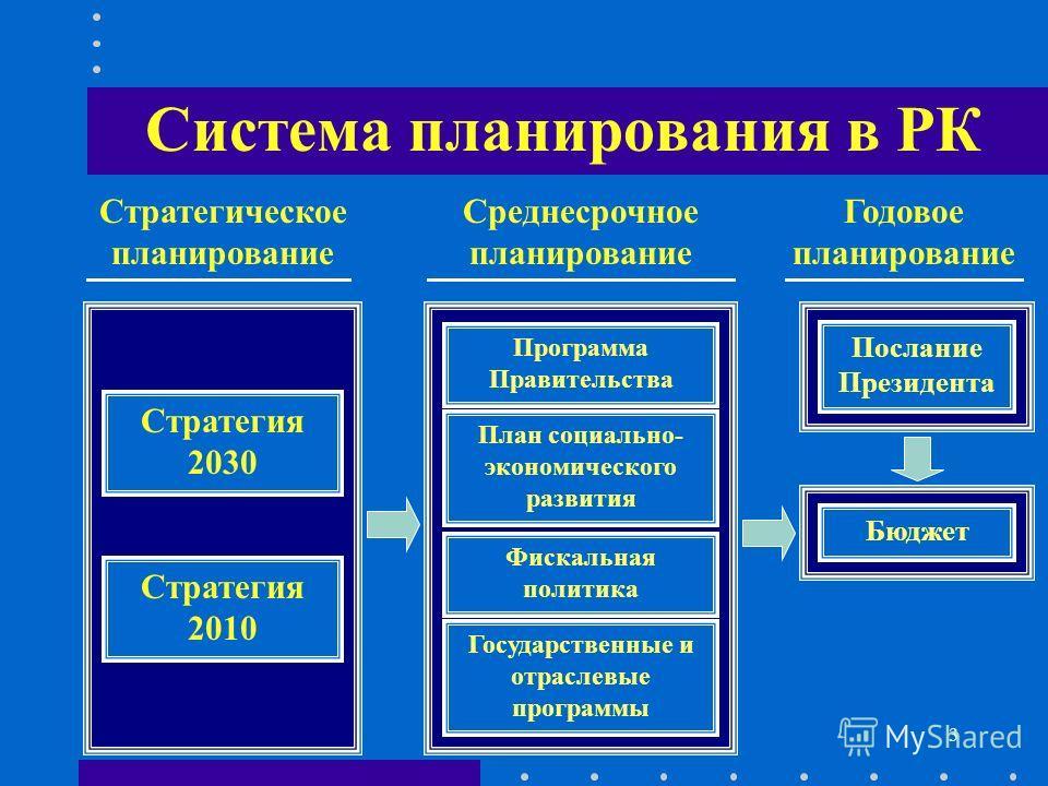 3 Система планирования в РК Стратегическое планирование Среднесрочное планирование Годовое планирование Стратегия 2030 Стратегия 2010 Программа Правительства План социально- экономического развития Фискальная политика Государственные и отраслевые про