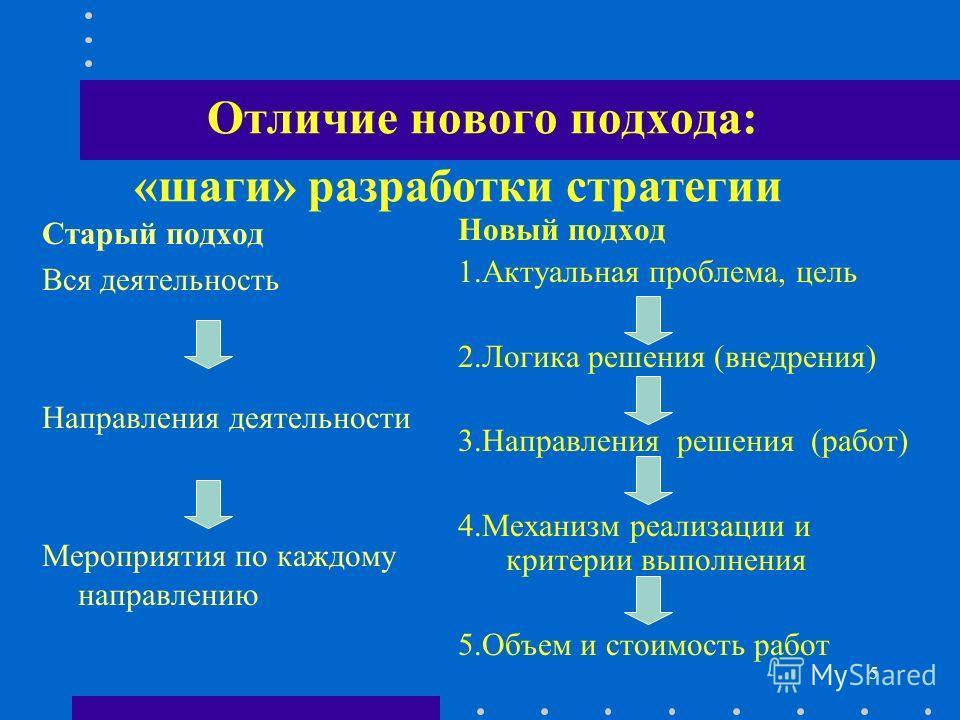 5 Отличие нового подхода: Старый подход Вся деятельность Направления деятельности Мероприятия по каждому направлению Новый подход 1.Актуальная проблема, цель 2.Логика решения (внедрения) 3.Направления решения (работ) 4.Механизм реализации и критерии