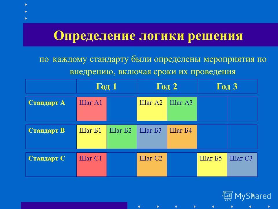 8 Определение логики решения Год 3Год 2Год 1 Шаг А1Шаг А2Шаг А3Стандарт А Шаг Б1Шаг Б3Шаг Б4Стандарт ВШаг Б2 Шаг С1Шаг С2Стандарт СШаг Б5Шаг С3 по каждому стандарту были определены мероприятия по внедрению, включая сроки их проведения