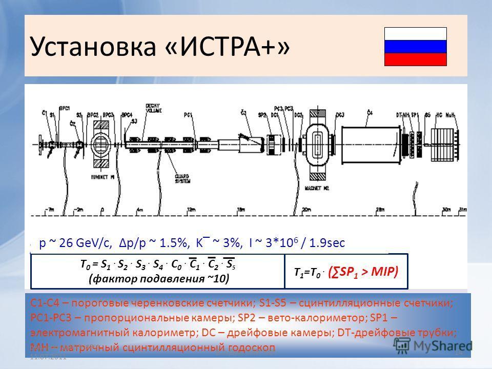 Установка «ИСТРА+» C1-C4 – пороговые черенковские счетчики; S1-S5 – сцинтилляционные счетчики; PC1-PC3 – пропорциональные камеры; SP2 – вето-калориметор; SP1 – электромагнитный калориметр; DC – дрейфовые камеры; DT-дрейфовые трубки; MH – матричный сц