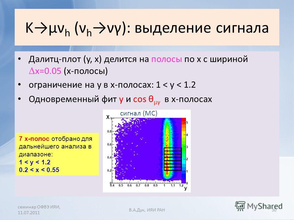 Kµν h (ν h νγ): выделение сигнала Далитц-плот (y, x) делится на полосы по х с шириной Δ x=0.05 (x-полосы) ограничение на y в х-полосах: 1 < y < 1.2 Одновременный фит y и cos θ μγ в х-полосах семинар ОФВЭ ИЯИ, 11.07.2011 В.A.Дук, ИЯИ РАН 7 x-полос ото