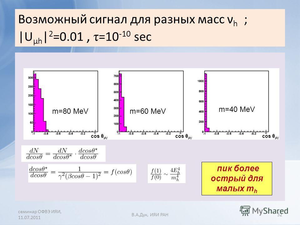 Возможный сигнал для разных масс ν h ; |U µh | 2 =0.01, τ =10 -10 sec семинар ОФВЭ ИЯИ, 11.07.2011 В.A.Дук, ИЯИ РАН32 m=80 MeVm=60 MeV m=40 MeV cos θ µγ пик более острый для малых m h