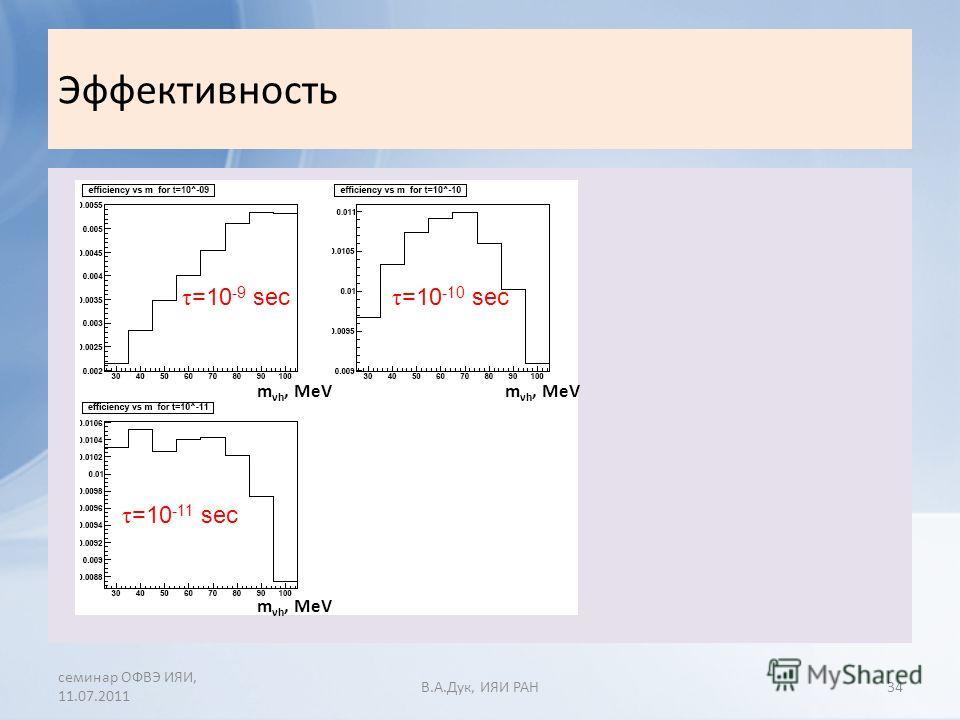 Эффективность семинар ОФВЭ ИЯИ, 11.07.2011 В.A.Дук, ИЯИ РАН34 τ =10 -9 sec τ =10 -10 sec τ =10 -11 sec m νh, MeV
