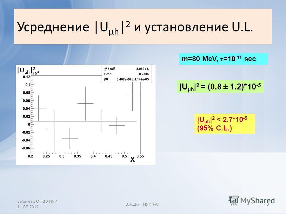 Усреднение |U µh | 2 и установление U.L. семинар ОФВЭ ИЯИ, 11.07.2011 В.A.Дук, ИЯИ РАН40 |U µh | 2 = (0.8 ± 1.2)*10 -5 |U µh | 2 < 2.7*10 -5 (95% C.L.) m=80 MeV, τ =10 -11 sec |U µh | 2 X