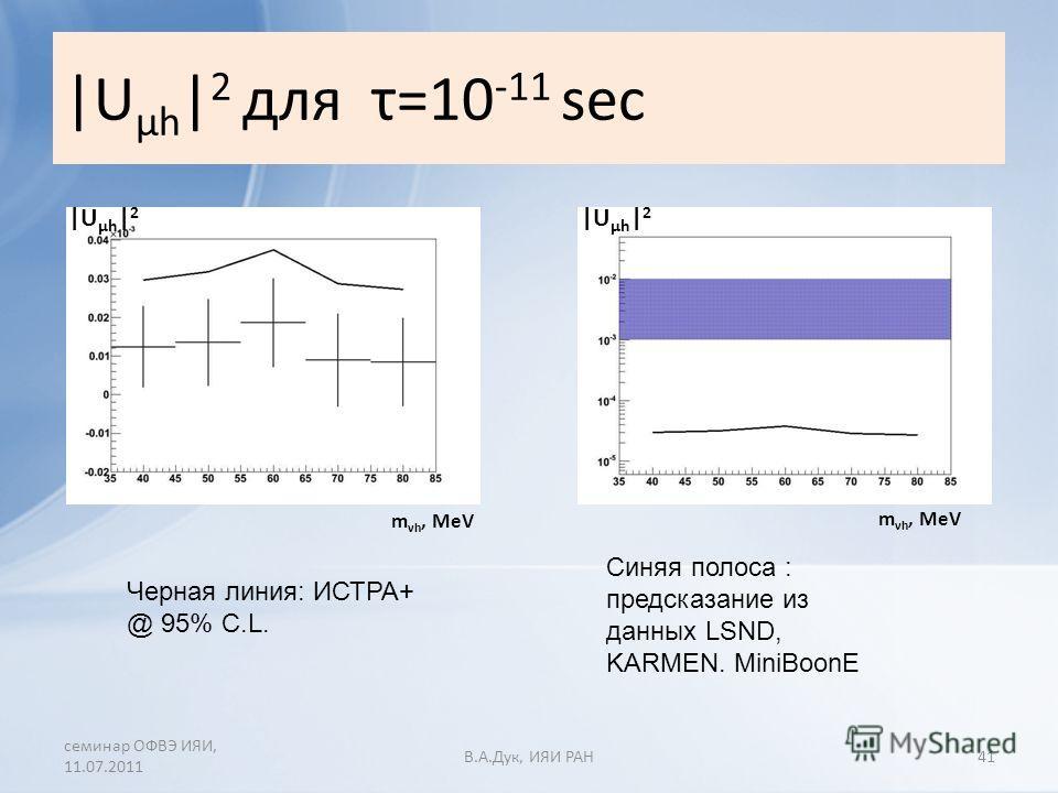 |U µh | 2 для τ=10 -11 sec семинар ОФВЭ ИЯИ, 11.07.2011 В.A.Дук, ИЯИ РАН41 Синяя полоса : предсказание из данных LSND, KARMEN. MiniBoonE Черная линия: ИСТРА+ @ 95% C.L. m νh, MeV |U µh | 2