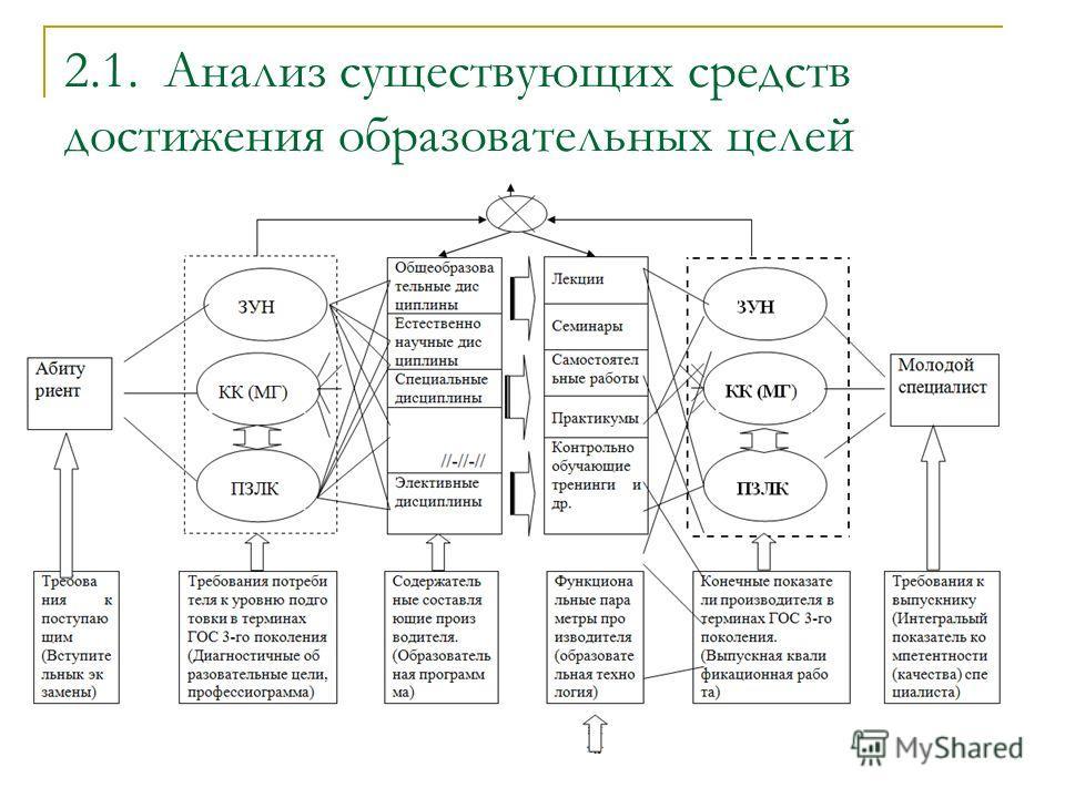 2.1. Анализ существующих средств достижения образовательных целей
