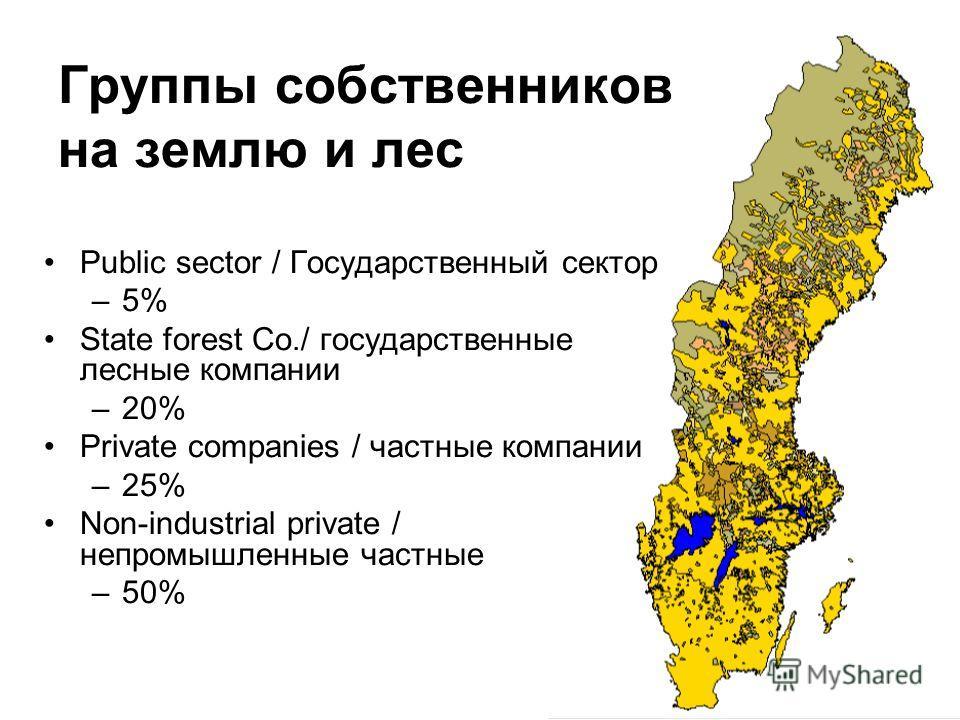 Группы собственников на землю и лес Public sector / Государственный сектор –5% State forest Co./ государственные лесные компании –20% Private companies / частные компании –25% Non-industrial private / непромышленные частные –50%