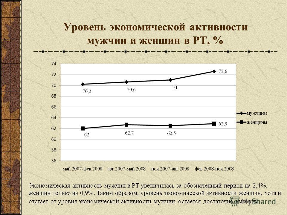 Уровень экономической активности мужчин и женщин в РТ, % Экономическая активность мужчин в РТ увеличилась за обозначенный период на 2,4%, женщин только на 0,9%. Таким образом, уровень экономической активности женщин, хотя и отстает от уровня экономич