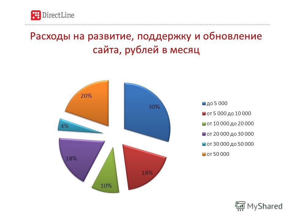 Расходы на развитие, поддержку и обновление сайта, рублей в месяц
