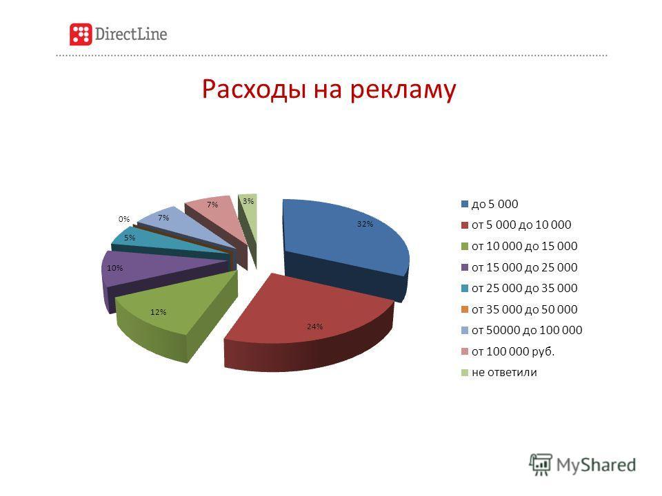 Расходы на рекламу