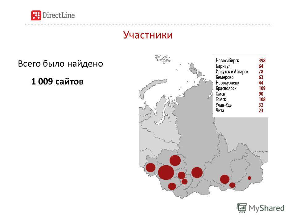Участники Всего было найдено 1 009 сайтов