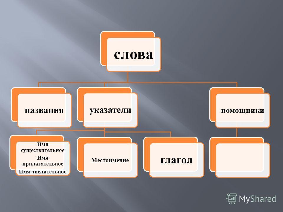 слова названияуказатели Имя существительное Имя прилагательное Имя числительное Местоимение глагол помощники