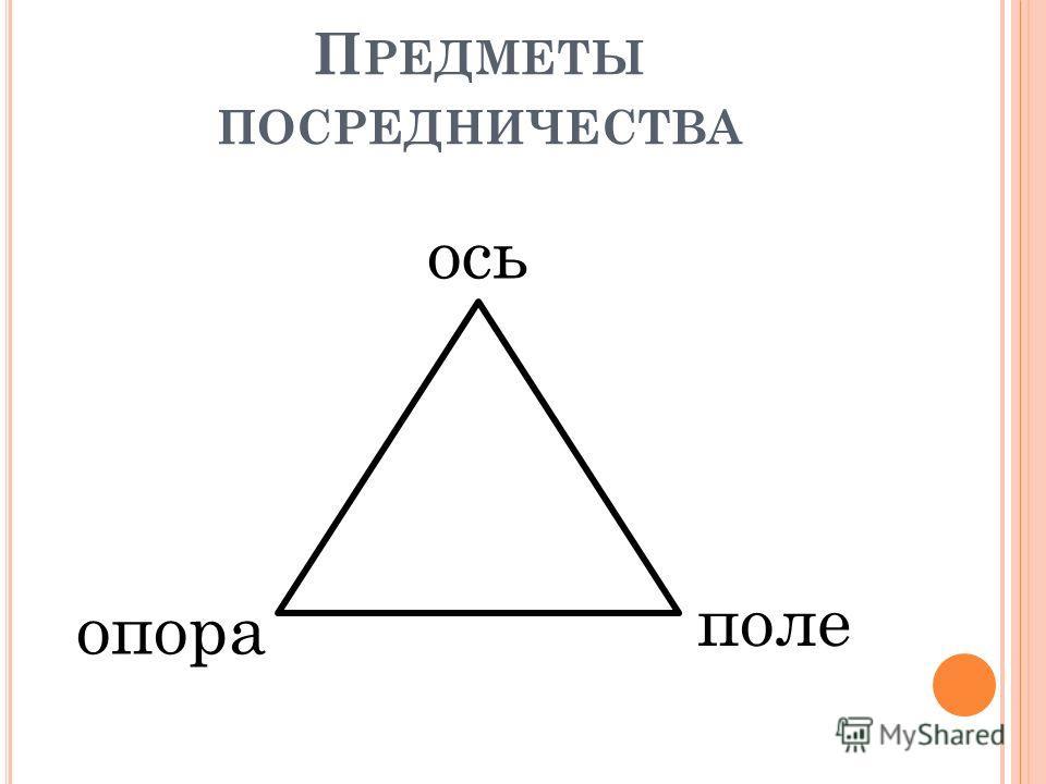 П РЕДМЕТЫ ПОСРЕДНИЧЕСТВА поле опора ось