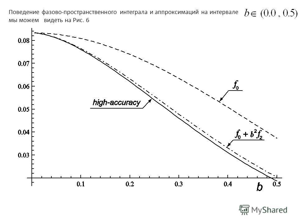 Поведение фазово-пространственного интеграла и аппроксимаций на интервале мы можем видеть на Рис. 6