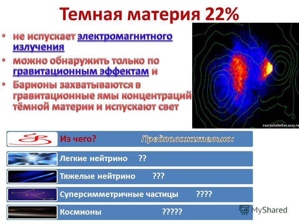 А что, собственно, есть? Материя = реальность = энергия 4 типа полей Почти не ощутимое, но могущественное и вездесущее - 10 29 г/см³ Вещество ощутимое Вакуум – кипящая пустота