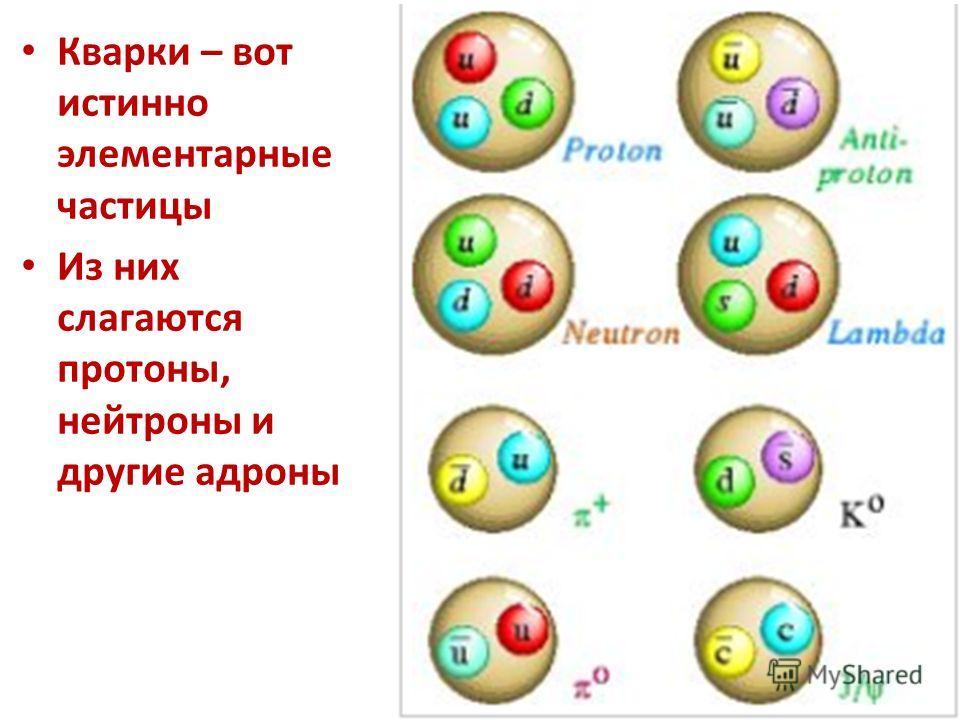 Вещество обладает массой покоямассой покоя Вещество состоит из частиц, среди которых чаще всего встречаютсячастиц А еще есть: Лептоны, бозоны, кварки, фермионы
