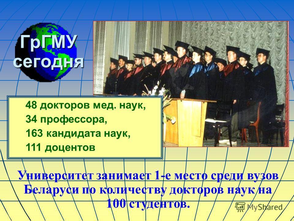 ГрГМУ сегодня 48 докторов мед. наук, 34 профессора, 163 кандидата наук, 111 доцентов Университет занимает 1-е место среди вузов Беларуси по количеству докторов наук на 100 студентов.