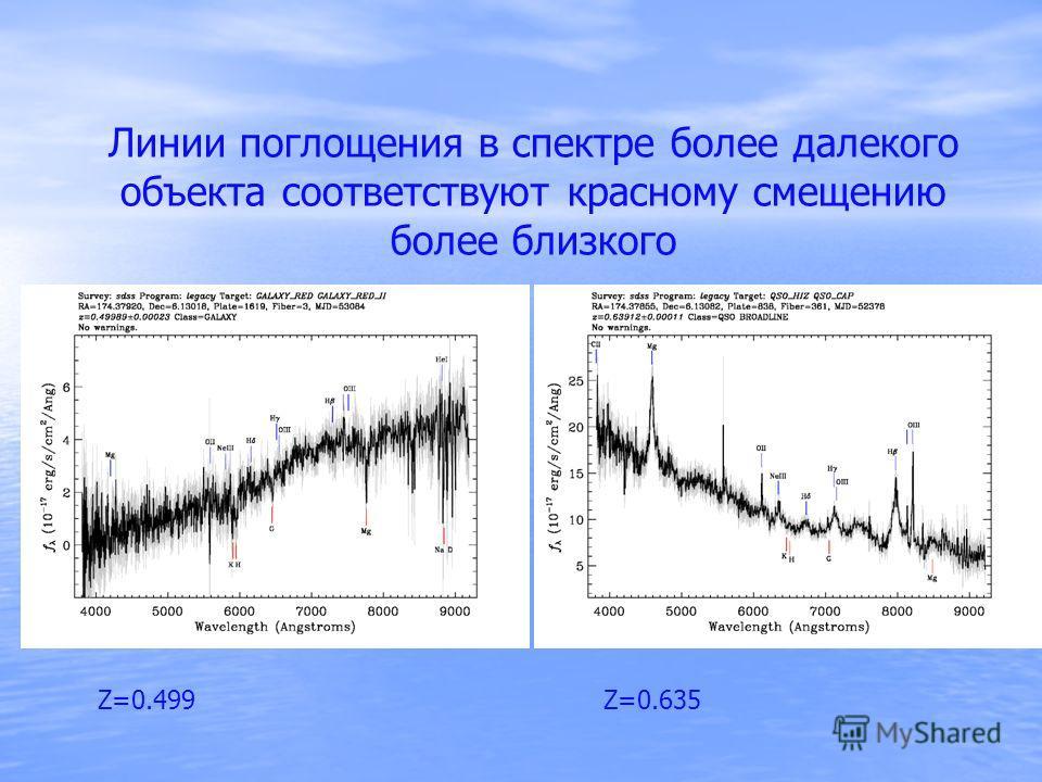 Линии поглощения в спектре более далекого объекта соответствуют красному смещению более близкого Z=0.499 Z=0.635