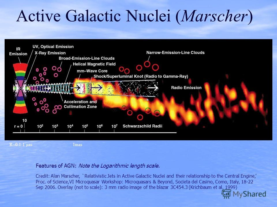 Active Galactic Nuclei (Marscher) Features of AGN: Note the Logarithmic length scale. Credit: Alan Marscher, `Relativistic Jets in Active Galactic Nuclei and their relationship to the Central Engine, Proc. of Science,VI Microquasar Workshop: Microqua
