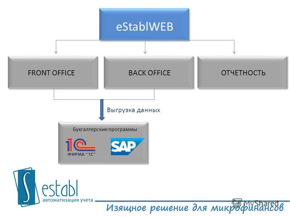 eStablWEB FRONT OFFICEBACK OFFICEОТЧЕТНОСТЬ Бухгалтерские программы Выгрузка данных