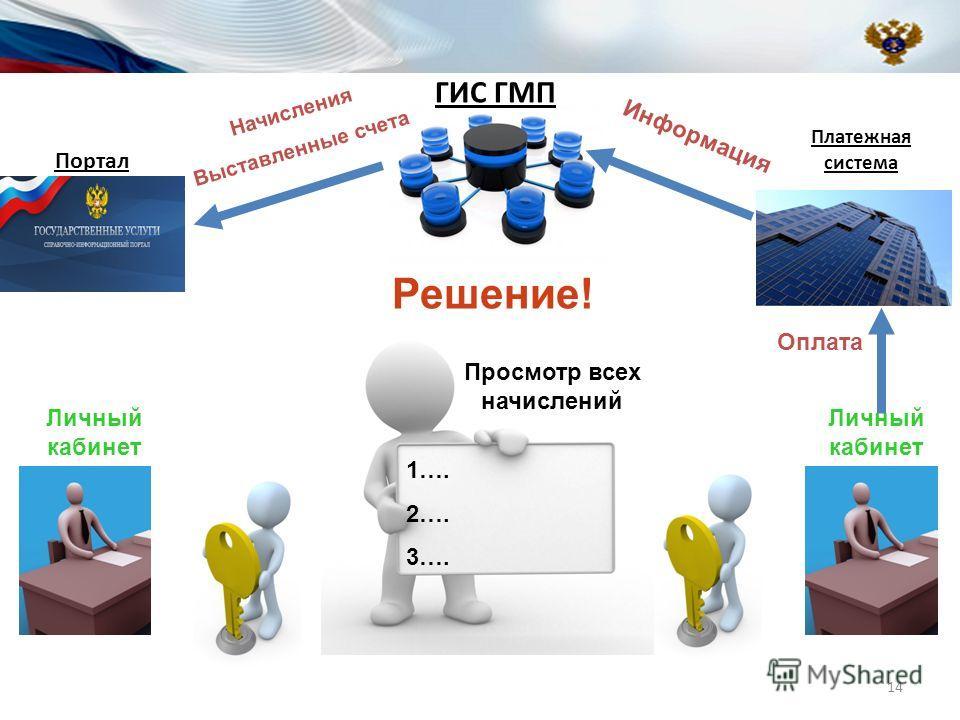 Портал Личный кабинет Платежная система Личный кабинет 1…. 2…. 3…. Просмотр всех начислений Оплата Информация Решение! ГИС ГМП Начисления Выставленные счета 14