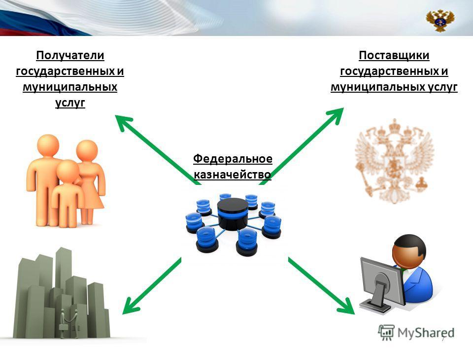 Поставщики государственных и муниципальных услуг Получатели государственных и муниципальных услуг Федеральное казначейство 7