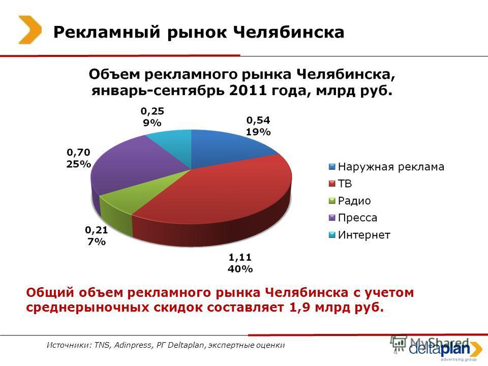 4 Рекламный рынок Челябинска Источники: TNS, Adinpress, РГ Deltaplan, экспертные оценки Общий объем рекламного рынка Челябинска с учетом среднерыночных скидок составляет 1,9 млрд руб.