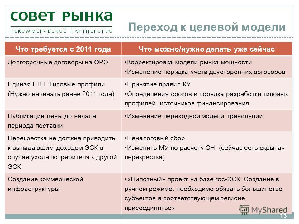 Переход к целевой модели Что требуется с 2011 годаЧто можно/нужно делать уже сейчас Долгосрочные договоры на ОРЭ Корректировка модели рынка мощности Изменение порядка учета двусторонних договоров Единая ГТП. Типовые профили (Нужно начинать ранее 2011