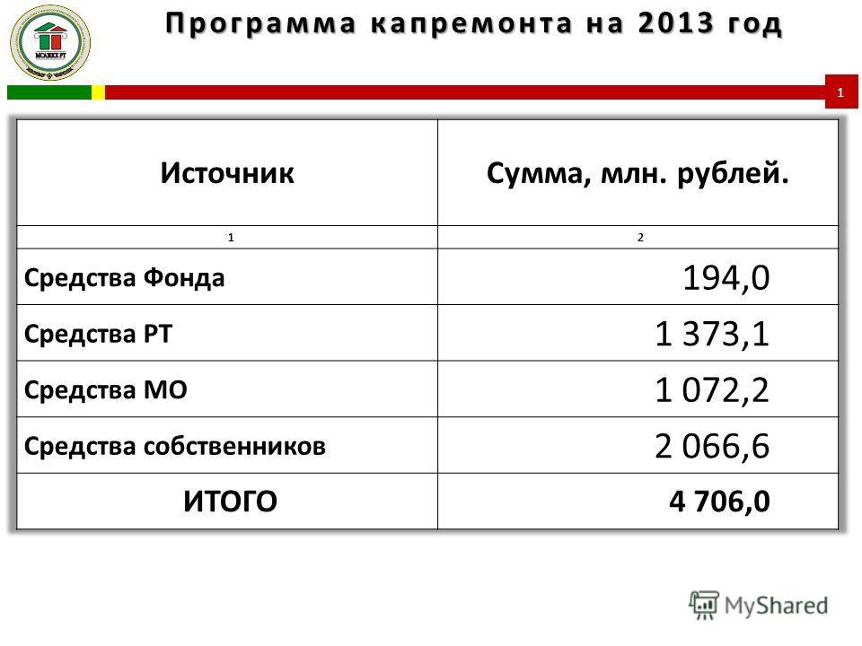 Программа капремонта на 2013 год 1