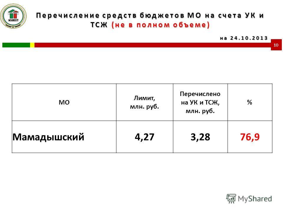 Перечисление средств бюджетов МО на счета УК и ТСЖ (не в полном объеме) 10 МО Лимит, млн. руб. Перечислено на УК и ТСЖ, млн. руб. % Мамадышский4,273,2876,9 на 24.10.2013