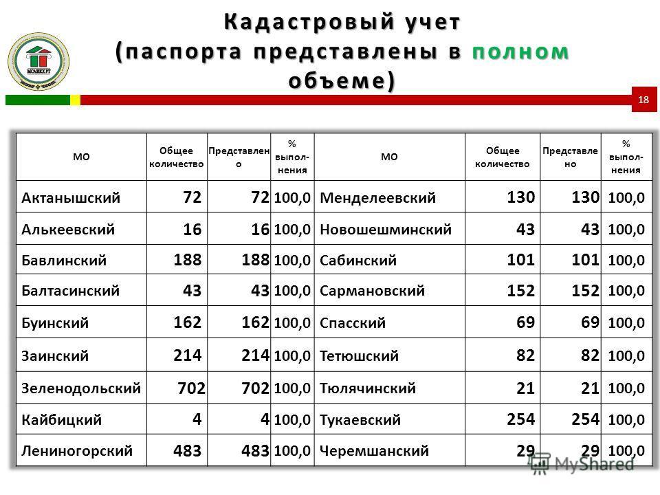 Кадастровый учет (паспорта представлены в полном объеме) 18