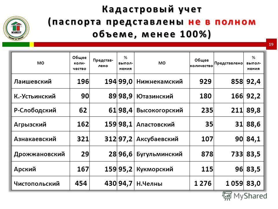 Кадастровый учет (паспорта представлены не в полном объеме, менее 100%) 19