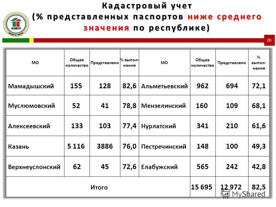 Кадастровый учет (% представленных паспортов ниже среднего значения по республике) 20