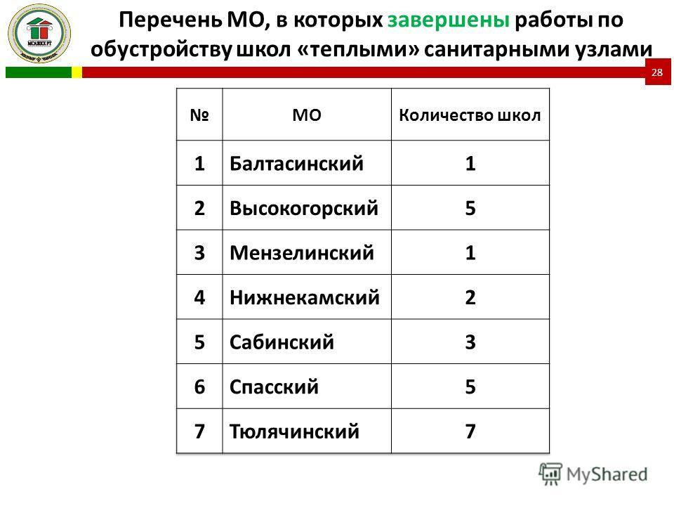 Перечень МО, в которых завершены работы по обустройству школ «теплыми» санитарными узлами 28