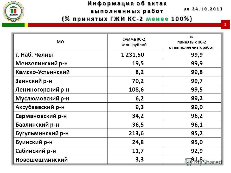Информация об актах выполненных работ (% принятых ГЖИ КС-2 менее 100%) 3 на 24.10.2013