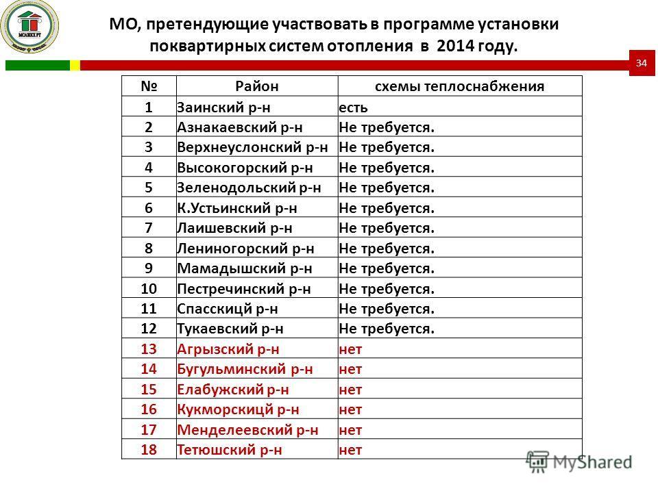 Районсхемы теплоснабжения 1Заинский р-несть 2Азнакаевский р-нНе требуется. 3Верхнеуслонский р-нНе требуется. 4Высокогорский р-нНе требуется. 5Зеленодольский р-нНе требуется. 6К.Устьинский р-нНе требуется. 7Лаишевский р-нНе требуется. 8Лениногорский р
