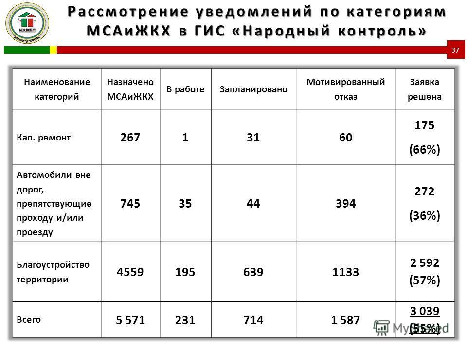 Рассмотрение уведомлений по категориям МСАиЖКХ в ГИС «Народный контроль» 37