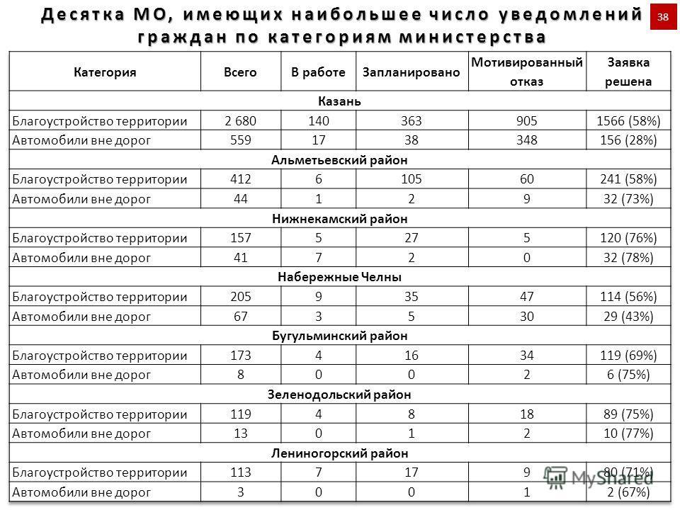 Десятка МО, имеющих наибольшее число уведомлений граждан по категориям министерства 38
