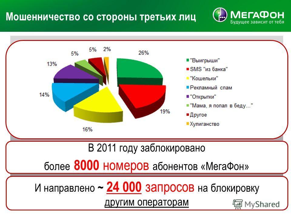 Мошенничество со стороны третьих лиц 16 В 2011 году заблокировано более 8000 н омеров абонентов «МегаФон» И направлено ~ 24 000 з апросов на блокировку другим операторам