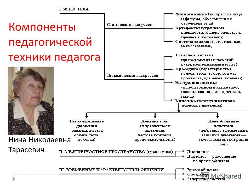 Компоненты педагогической техники педагога Нина Николаевна Тарасевич