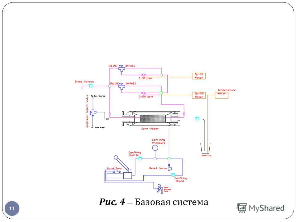 Рис. 4 – Базовая система 11