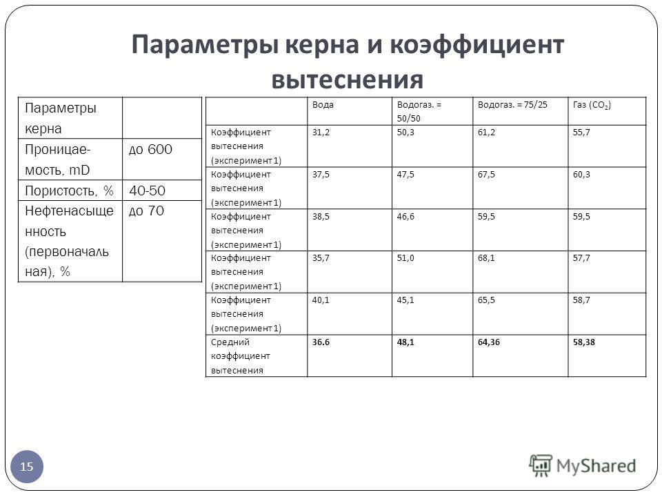 15 Параметры керна Проницае- мость, mD до 600 Пористость, %40-50 Нефтенасыще нность (первоначаль ная), % до 70 Вода Водогаз. = 50/50 Водогаз. = 75/25Газ (CO 2 ) Коэффициент вытеснения (эксперимент 1) 31,250,361,255,7 Коэффициент вытеснения (экспериме