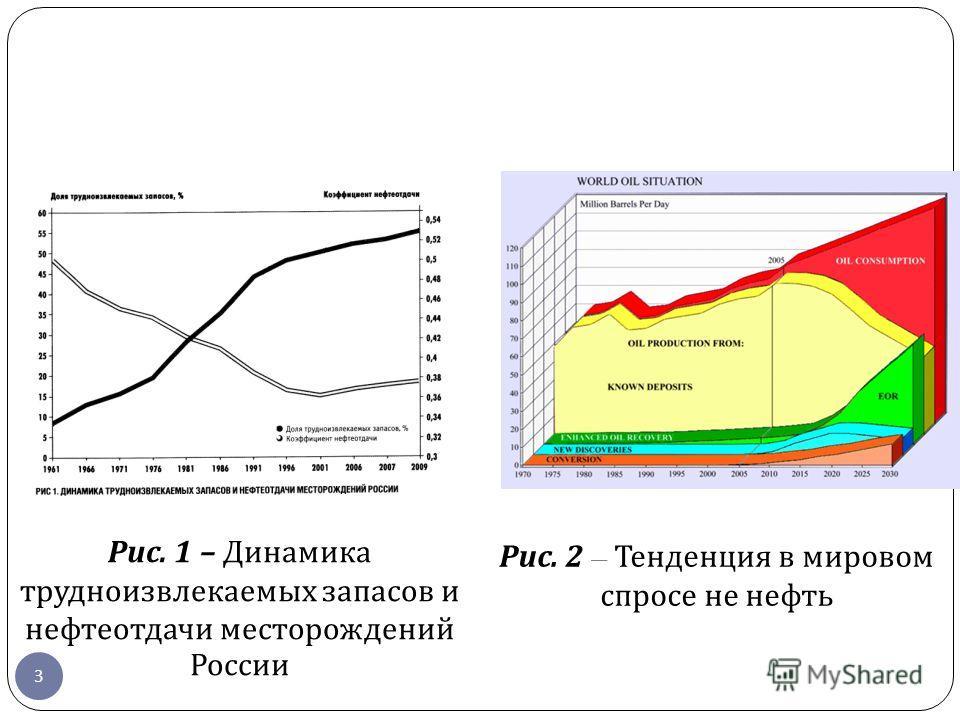 Рис. 1 – Динамика трудноизвлекаемых запасов и нефтеотдачи месторождений России Рис. 2 – Тенденция в мировом спросе не нефть 3