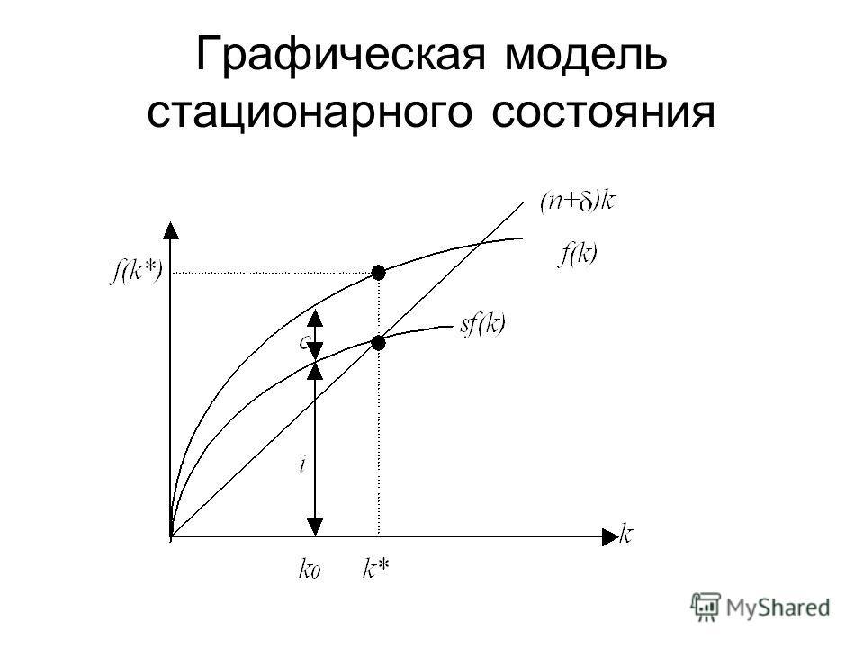 Графическая модель стационарного состояния