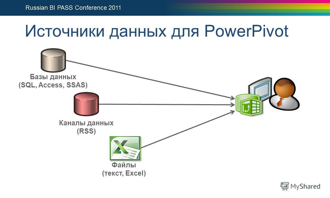 Источники данных для PowerPivot Каналы данных (RSS) Файлы (текст, Excel) Базы данных (SQL, Access, SSAS)