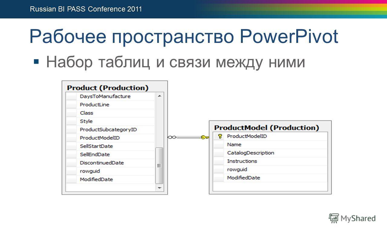 Рабочее пространство PowerPivot Набор таблиц и связи между ними